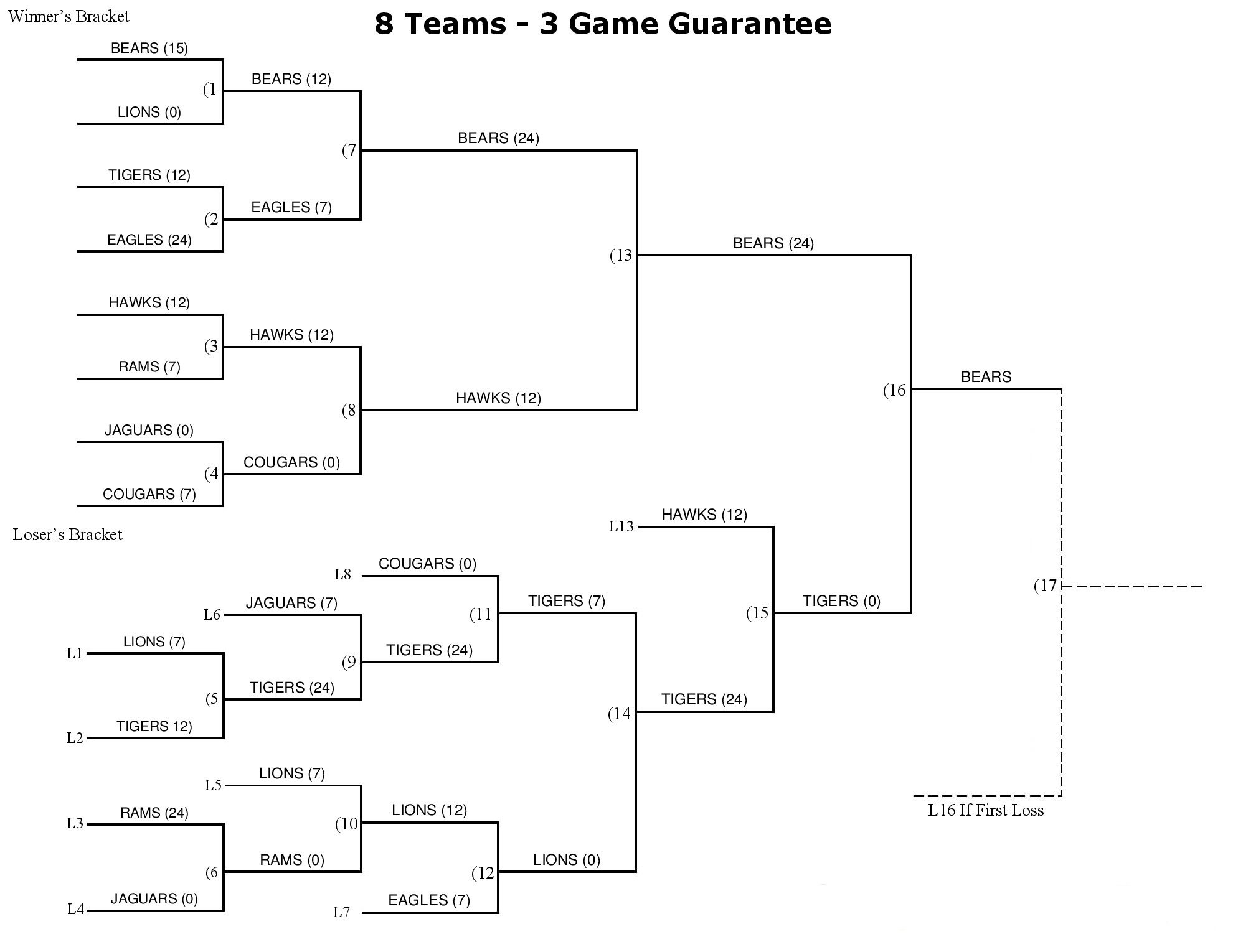 3 games guarantee brackets for braces